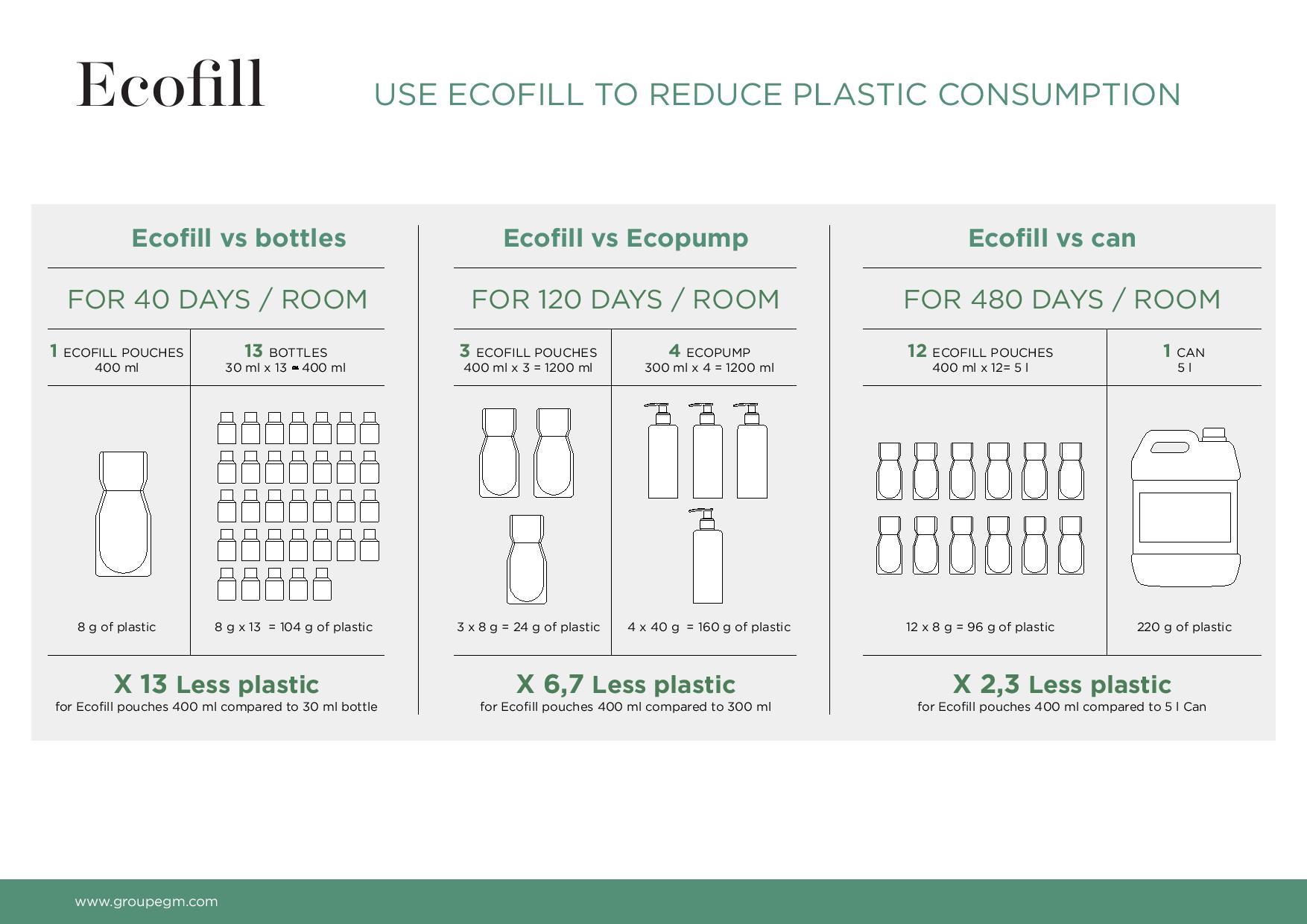 Ecofill szacowany czas dozownika